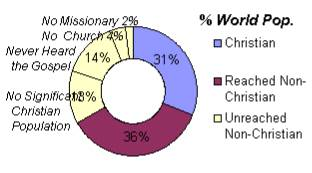World Population by Gospel Access:31% Christian36% Non-Christians within reach of Gospel13% No Significant Christian Population14% Never Heard the Gospel4% No Church2% No Missionary